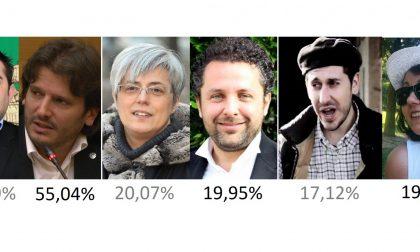 Elezioni politiche 2018 Treviglio, il centrodestra asfalta tutti, M5S vola, Pd terzo