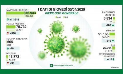 Il contagio in Lombardia: 598 nuovi positivi, 22 nella Bergamasca