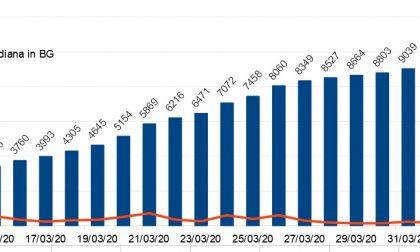 I dati di oggi: aumento minimo in Bergamasca