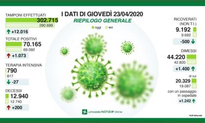 """Coronavirus in Lombardia, Foroni: """"Dati positivi, ma la battaglia è ancora lunga"""""""