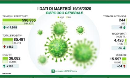 Il contagio in Lombardia: dati stabili, ma Bergamo cresce con 144 nuovi positivi
