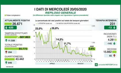 Il contagio in Lombardia: oggi calano positivi e decessi