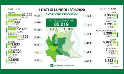 Covid-19, dati incoraggianti. Zero nuovi contagi a Cremona, +20 a Bergamo DATI