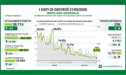 Il contagio in Lombardia: cala il rapporto tra tamponi e positivi ora al 2,1%