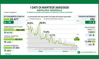 Meno di 200 nuovi positivi al Covid-19 in Lombardia