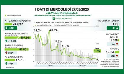 Oggi 216 positivi, più tamponi a Bergamo: è l'effetto dei test sierologici
