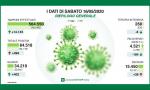 Aggiornamento Coronavirus, i dati del 16 maggio