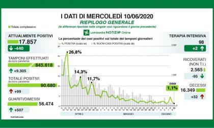 Meno di 100 nuovi positivi in Lombardia, 10 i nuovi casi a Bergamo