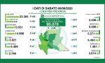 Coronavirus Lombardia i dati del 6 giugno: solo l'1% dei nuovi tamponi è positivo