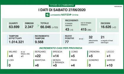Covid-19: ecco di dati della Lombardia di sabato 26 giugno