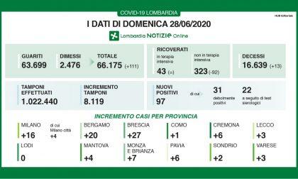 Coronavirus in Lombardia, i dati di domenica 28 giugno: + 97 casi, 13 morti