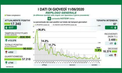 In Lombardia 252 nuovi positivi, +39 a Bergamo