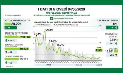 Meno di 100 nuovi positivi in Lombardia, a Bergamo solo un nuovo caso