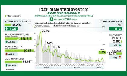 Meno di 100 pazienti in terapia intensiva, oggi 52 nuovi positivi a Bergamo