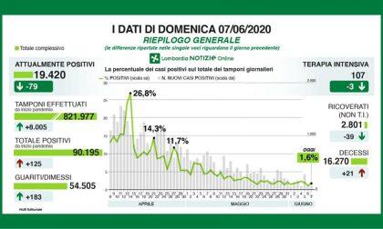 Coronavirus, i dati di oggi in Lombardia