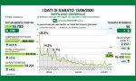 Dati Covid in Lombardia 210 nuovi positivi