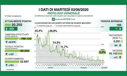 Coronavirus, oggi 12 morti in Lombardia e 187 nuovi casi, solo 14 a Bergamo