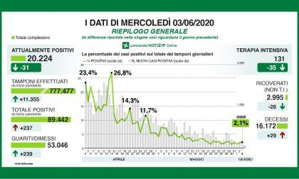 In Lombardia 237 nuovi positivi, 77 solo nella provincia di Bergamo