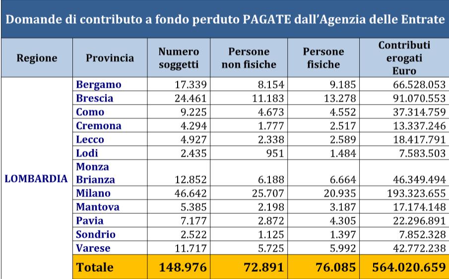 Contributo a fondo perduto, nel Lazio presentate 105mila richieste