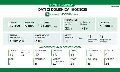 """Covid-19, """"oggi zero decessi in Lombardia"""": non succedeva da febbraio. Sette casi a Bergamo"""