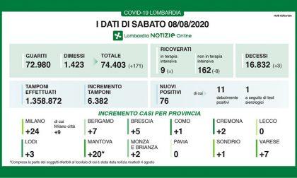 Coronavirus, in Lombardia aumentano guariti e dimessi: +171