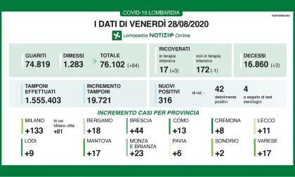 Covid in Lombardia: sfiorati i 20mila tamponi, + 18 casi positivi nella Bergamasca