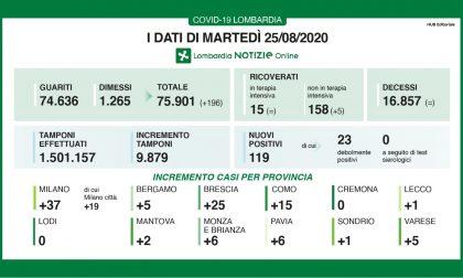 In Lombardia nessun decesso, solo 5 nuovi positivi a Bergamo I DATI