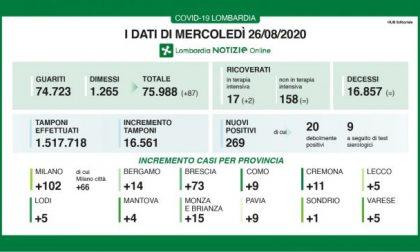 A Bergamo 14 casi in più. In Lombardia crescono i contagi, ma anche i tamponi