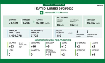 Covid-19, crescono i guariti, a Bergamo 16 nuovi positivi