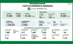 In Lombardia 235 nuovi positivi su 12mila 863 tamponi