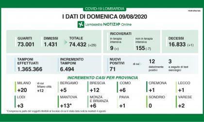 I dati Covid di oggi in Regione, crescono guariti e dimessi