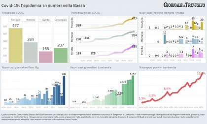 Covid-19, anche nella Bassa il trend di crescita riprende