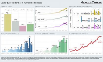 Covid-19, otto nuovi casi a Romano, due a Treviglio. Boom  tra Milano e la Brianza
