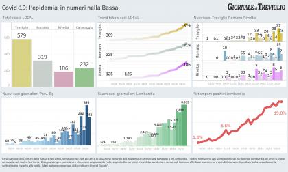 Covid-19, i dati di oggi a Treviglio, Romano, Caravaggio e Rivolta
