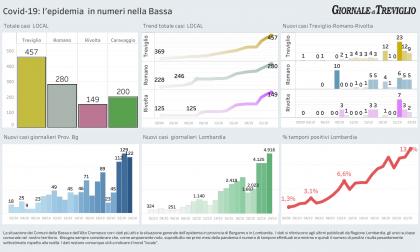 Covid-19, i dati di oggi: Treviglio +9, Romano +5. Lombardia sfiora i cinquemila