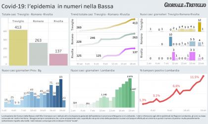 """Covid-19, i dati a Treviglio, Romano e Rivolta. Fontana: """"Coprifuoco dalle 23 in Lombardia"""""""