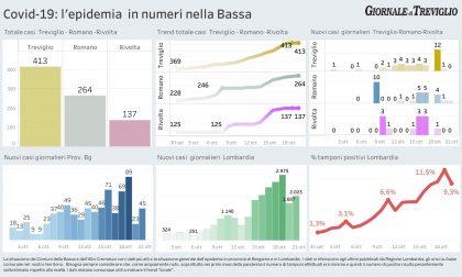 Covid-19, in calo la percentuale di positivi: nella Bassa solo un nuovo caso a Romano I DATI