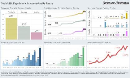 Oltre 4mila contagi in Lombardia, a Treviglio 23 nuovi casi in un giorno
