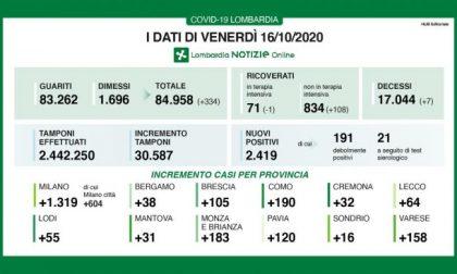 Covid-19, 2419 nuovi positivi in Lombardia, a Bergamo solo 38