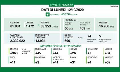 Covid-19: 696 i nuovi positivi in Regione, quattro a Treviglio