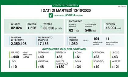 Oltre mille contagi in Lombardia, 3 nuovi positivi a Treviglio