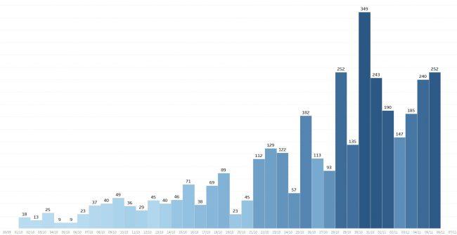 Il numero di nuovi casi in provincia di Bergamo giorno per giorno, dall'inizio di ottobre a ieri