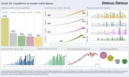 Covid-19, in Lombardia scende il numero dei ricoverati: -32. I dati LOCAL