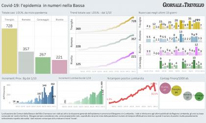 Pochi tamponi in Lombardia oggi: i dati