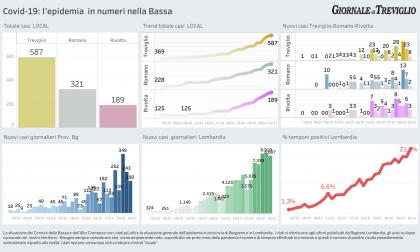 Covid-19, i dati del contagio a Treviglio, Romano e Caravaggio