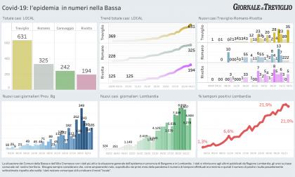Covid-19, boom di casi a Treviglio: +35, il quadruplo che a Bergamo