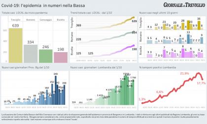 Covid-19, otto nuovi casi a Treviglio e nove a Romano  – I DATI