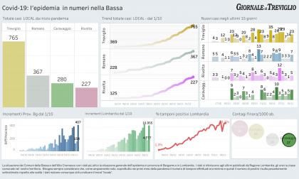 Quasi 11mila nuovi positivi in Lombardia. I dati locali