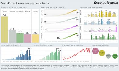 Covid-19, i dati di oggi in Lombardia, in Provincia  e nella Bassa