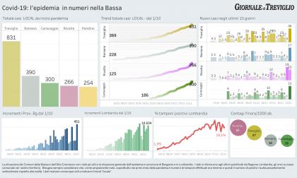 Covid-19, oggi boom di nuovi casi a Treviglio: il doppio che a Bergamo